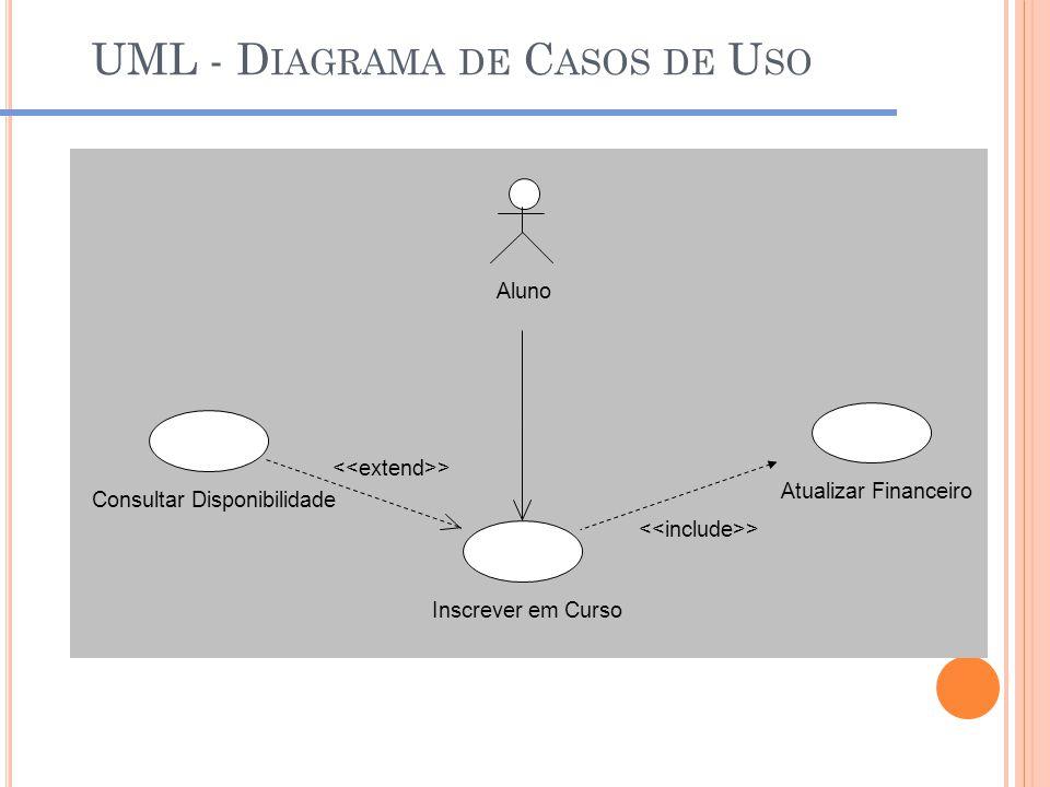 UML - D IAGRAMA DE C ASOS DE U SO Consultar Disponibilidade Inscrever em Curso Atualizar Financeiro Aluno >