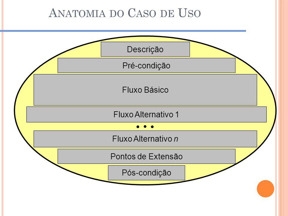 A NATOMIA DO C ASO DE U SO Descrição Fluxo Básico Fluxo Alternativo 1 Fluxo Alternativo n Pontos de Extensão Pós-condição Pré-condição