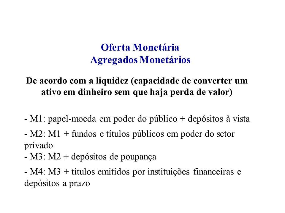 Oferta Monetária Agregados Monetários - M1: papel-moeda em poder do público + depósitos à vista - M2: M1 + fundos e títulos públicos em poder do setor