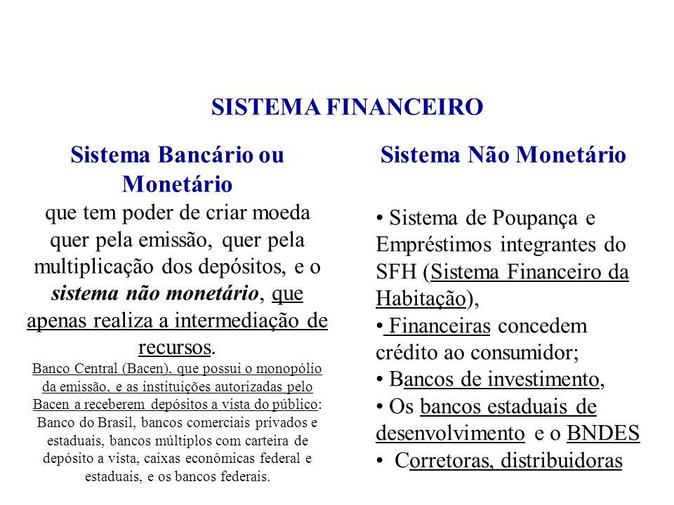 SISTEMA FINANCEIRO Sistema de Poupança e Empréstimos integrantes do SFH (Sistema Financeiro da Habitação), Financeiras concedem crédito ao consumidor;