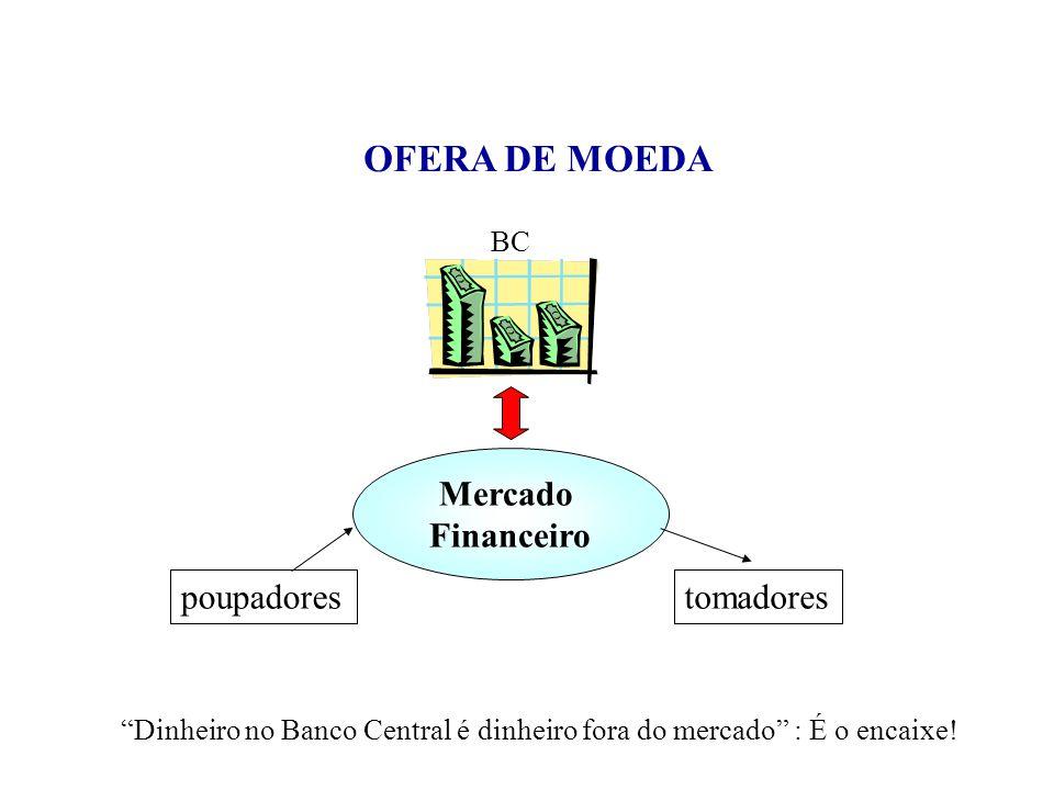 """""""Dinheiro no Banco Central é dinheiro fora do mercado"""" : É o encaixe! Mercado Financeiro BC tomadorespoupadores OFERA DE MOEDA"""