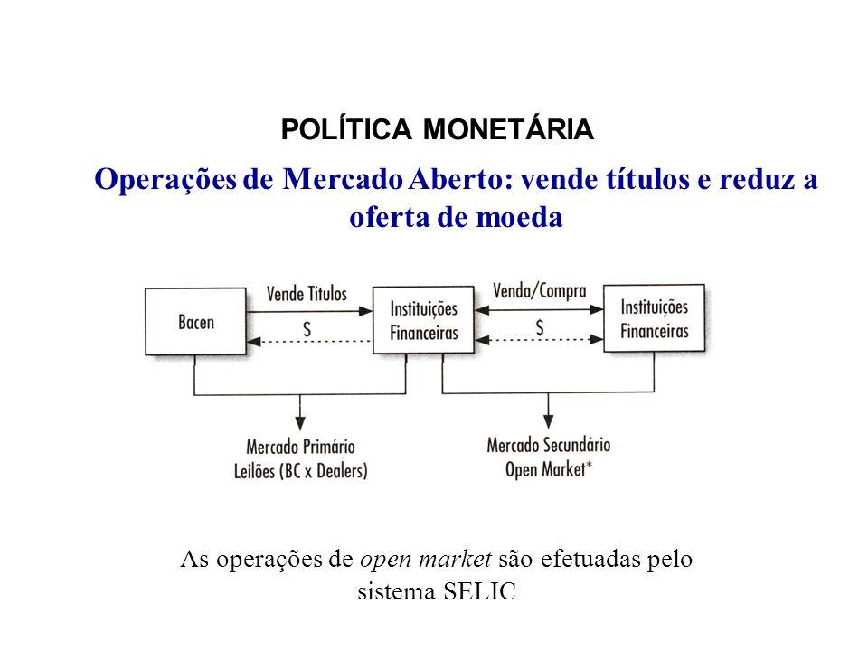 POLÍTICA MONETÁRIA Operações de Mercado Aberto: vende títulos e reduz a oferta de moeda As operações de open market são efetuadas pelo sistema SELIC