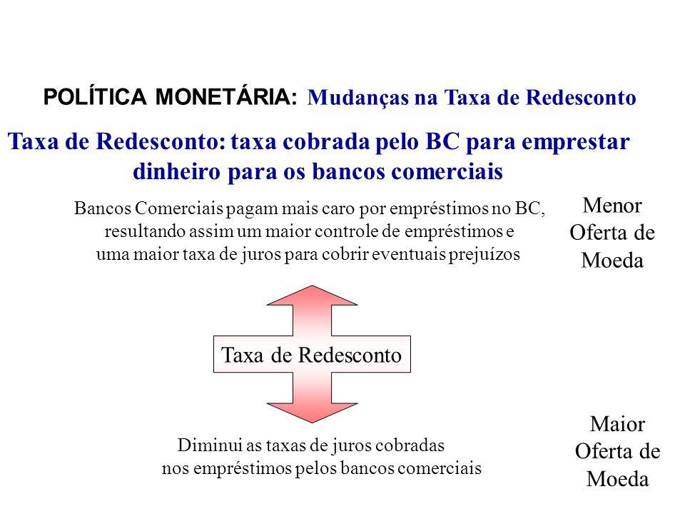 POLÍTICA MONETÁRIA: Mudanças na Taxa de Redesconto Taxa de Redesconto Bancos Comerciais pagam mais caro por empréstimos no BC, resultando assim um mai