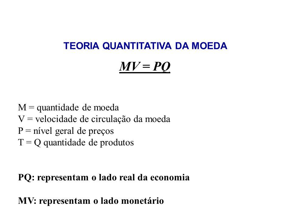 TEORIA QUANTITATIVA DA MOEDA MV = PQ M = quantidade de moeda V = velocidade de circulação da moeda P = nível geral de preços T = Q quantidade de produ