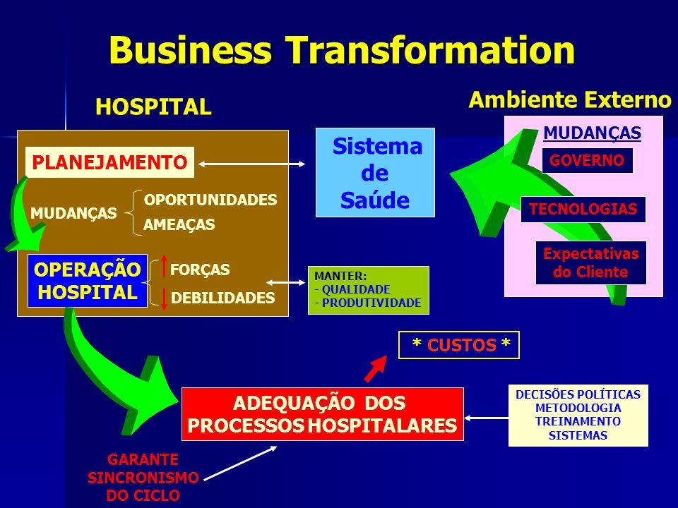 MUDANÇAS Business Transformation MANTER: - QUALIDADE - PRODUTIVIDADE Sistema de Saúde ADEQUAÇÃO DOS PROCESSOS HOSPITALARES PLANEJAMENTO OPERAÇÃO HOSPI