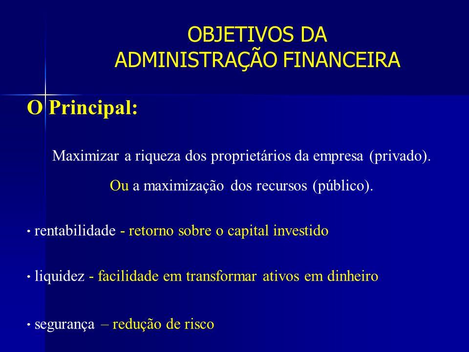 O Principal: Maximizar a riqueza dos proprietários da empresa (privado). Ou a maximização dos recursos (público). rentabilidade - retorno sobre o capi