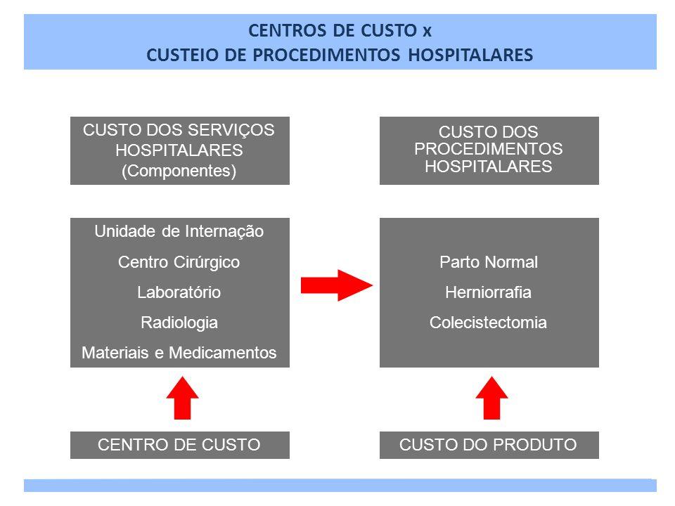 CUSTO DOS SERVIÇOS HOSPITALARES (Componentes) Unidade de Internação Centro Cirúrgico Laboratório Radiologia Materiais e Medicamentos CENTRO DE CUSTO C