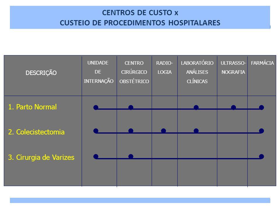 DESCRIÇÃO UNIDADE DE INTERNAÇÃO CENTRO CIRÚRGICO OBSTÉTRICO RADIO- LOGIA LABORATÓRIO ANÁLISES CLÍNICAS ULTRASSO- NOGRAFIA FARMÁCIA 1. Parto Normal 2.