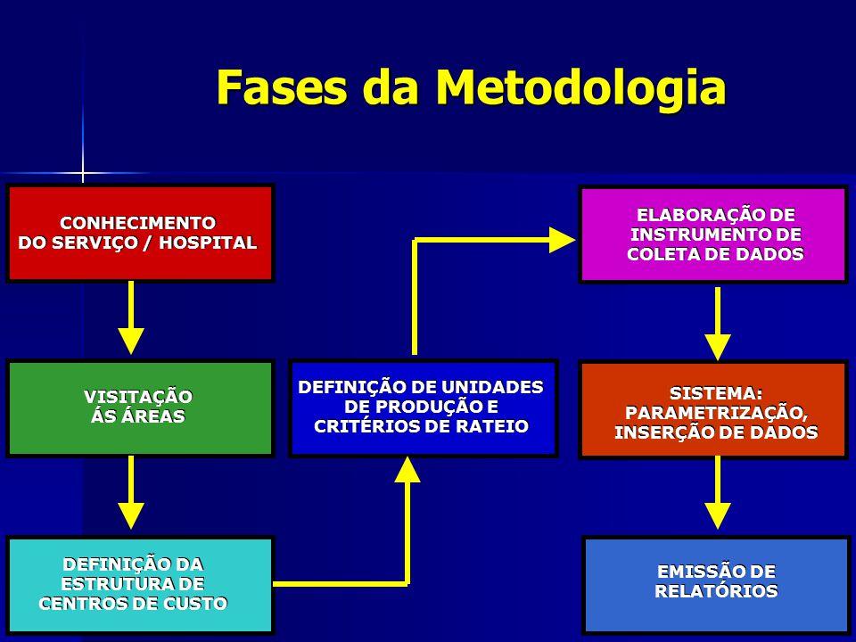 Fases da Metodologia CONHECIMENTO DO SERVIÇO / HOSPITAL CONHECIMENTO DO SERVIÇO / HOSPITAL EMISSÃO DE RELATÓRIOS EMISSÃO DE RELATÓRIOS SISTEMA: PARAME