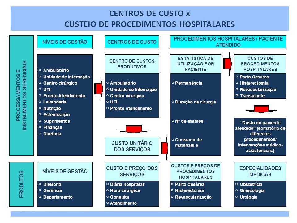 CUSTEIO DE PROCEDIMENTOS HOSPITALARES X ESPECIALIDADES MÉDICAS CENTROS DE CUSTO x CUSTEIO DE PROCEDIMENTOS HOSPITALARES