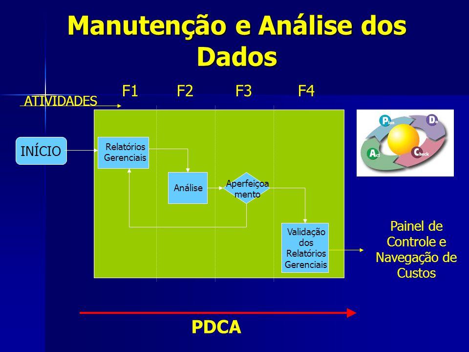 Manutenção e Análise dos Dados ATIVIDADES F1F2F3F4 INÍCIO Painel de Controle e Navegação de Custos PDCA Relatórios Gerenciais Análise Validação dos Re