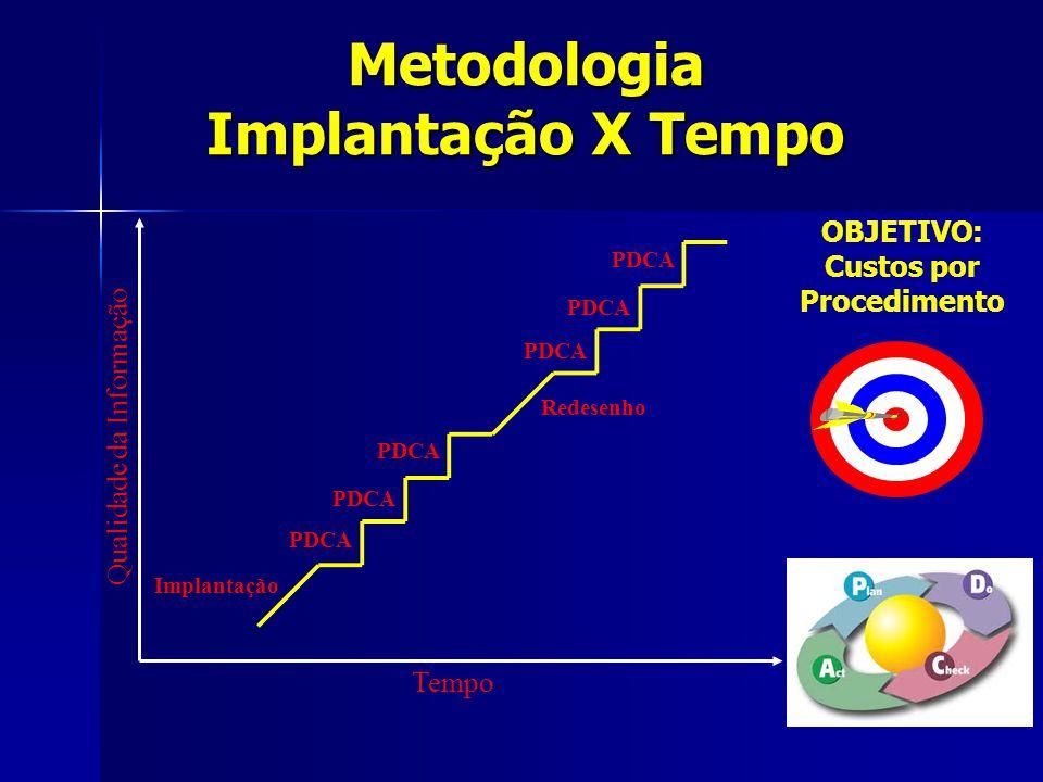 Metodologia Implantação X Tempo Tempo Qualidade da Informação PDCA Redesenho Implantação OBJETIVO: Custos por Procedimento