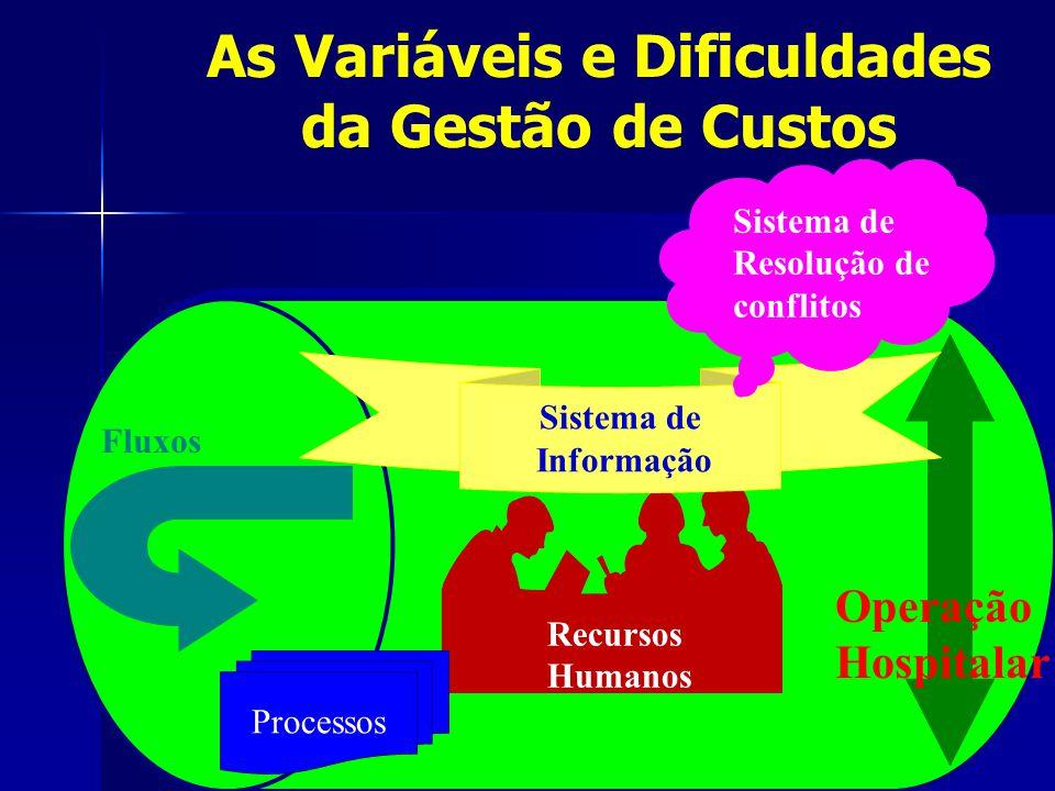 Processos Sistema de Informação Sistema de Resolução de conflitos Fluxos Operação Hospitalar Recursos Humanos As Variáveis e Dificuldades da Gestão de