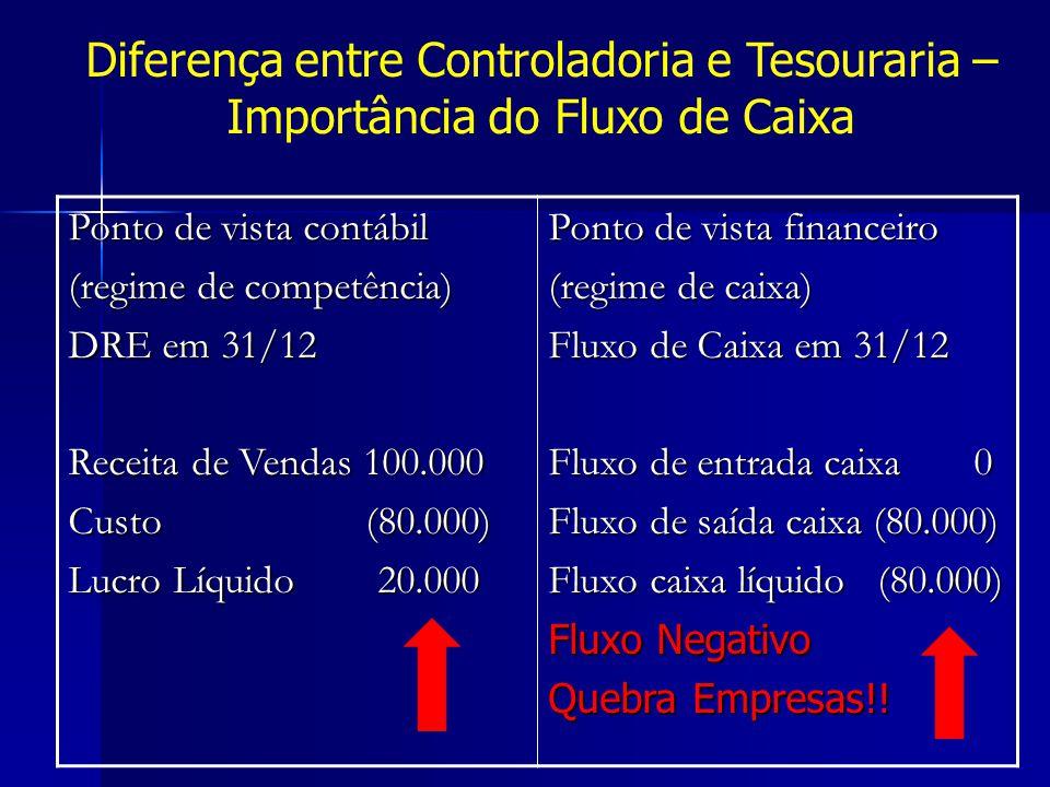 Ponto de vista contábil (regime de competência) DRE em 31/12 Receita de Vendas 100.000 Custo (80.000) Lucro Líquido 20.000 Ponto de vista financeiro (