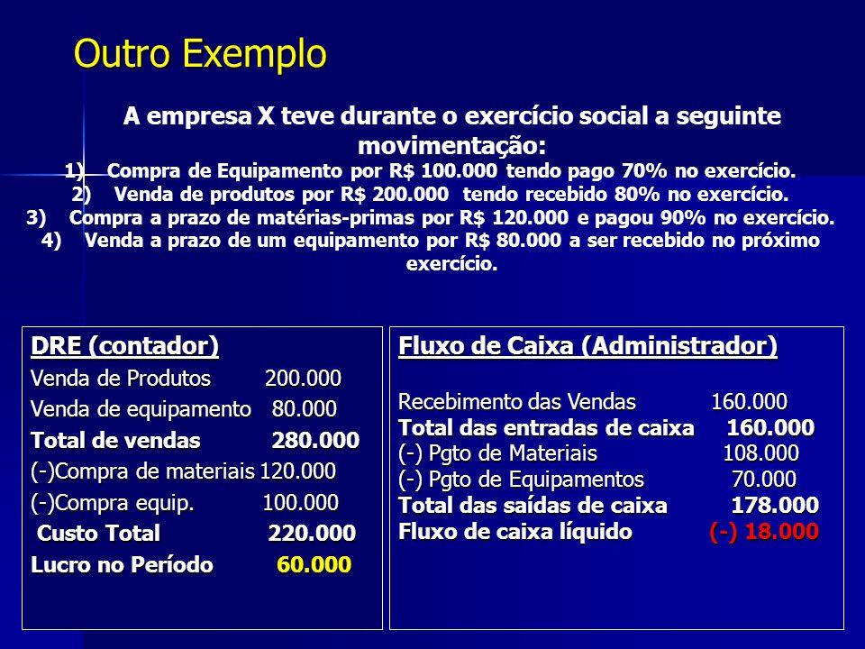 DRE (contador) Venda de Produtos 200.000 Venda de equipamento 80.000 Total de vendas 280.000 (-)Compra de materiais 120.000 (-)Compra equip. 100.000 C