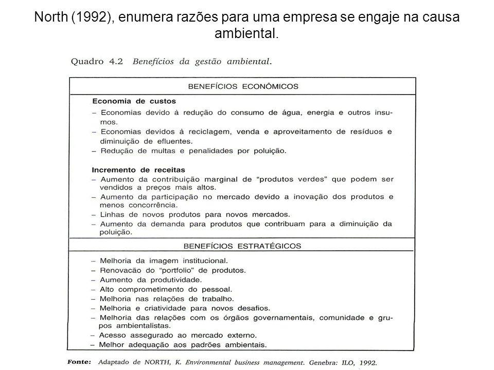North (1992), enumera razões para uma empresa se engaje na causa ambiental.