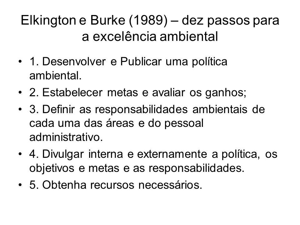 Elkington e Burke (1989) – dez passos para a excelência ambiental 1. Desenvolver e Publicar uma política ambiental. 2. Estabelecer metas e avaliar os