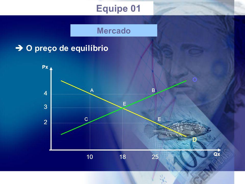 Px Qx 2 3 4 101825 E A C B E O D Equipe 01  O preço de equilíbrio Mercado