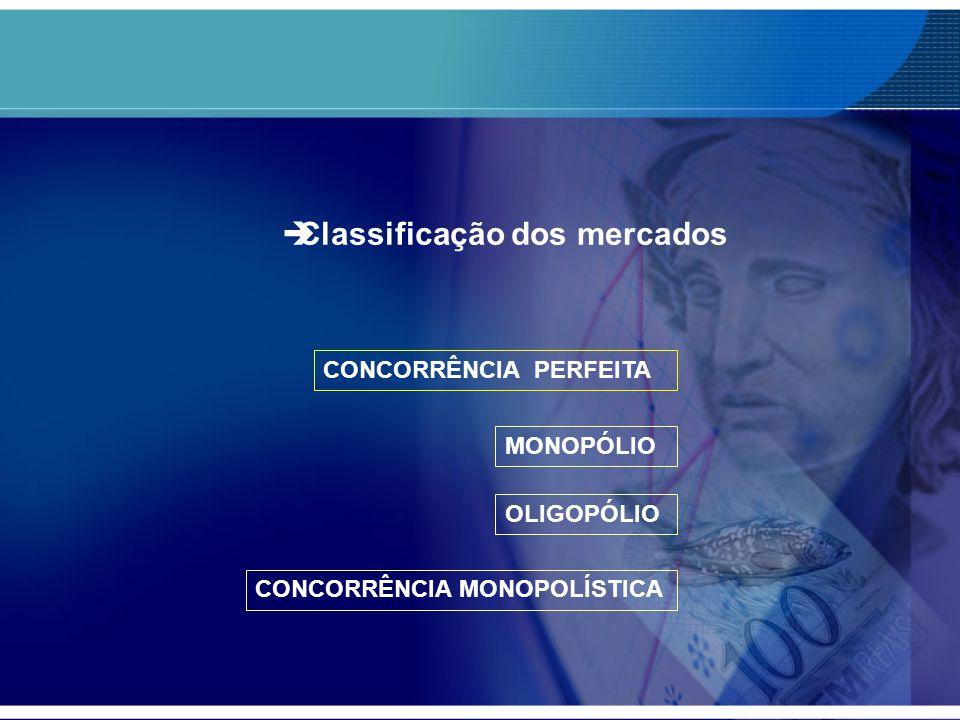  Classificação dos mercados CONCORRÊNCIA PERFEITA MONOPÓLIO OLIGOPÓLIO CONCORRÊNCIA MONOPOLÍSTICA