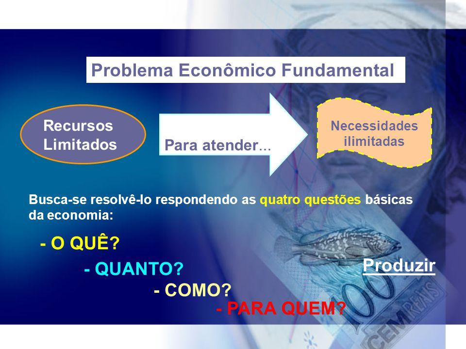 Problema Econômico Fundamental Recursos Limitados Para atender... Necessidades ilimitadas Busca-se resolvê-lo respondendo as quatro questões básicas d
