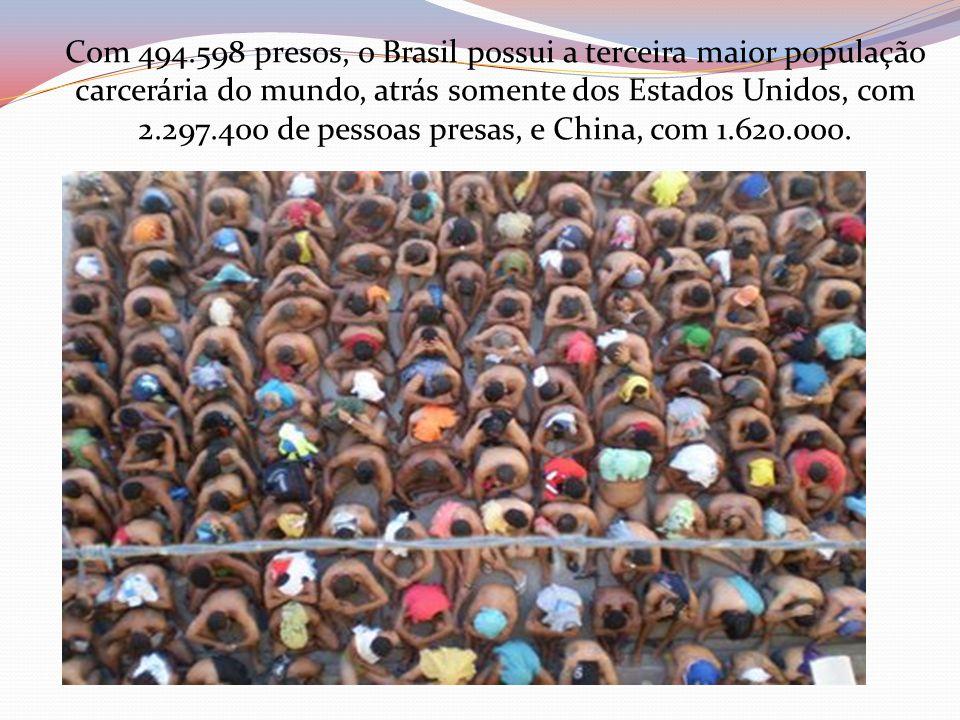 Com 494.598 presos, o Brasil possui a terceira maior população carcerária do mundo, atrás somente dos Estados Unidos, com 2.297.400 de pessoas presas,