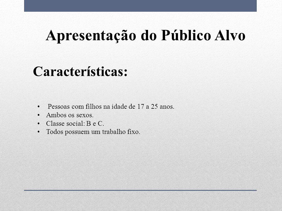 Apresentação do Público Alvo Características: Pessoas com filhos na idade de 17 a 25 anos.
