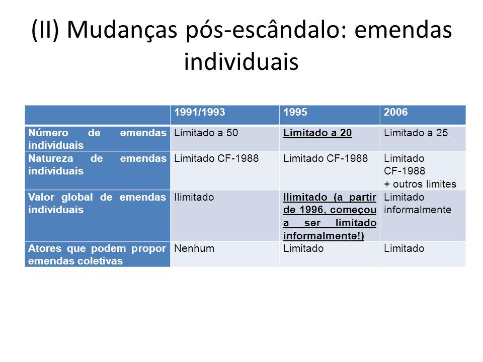 (II) Mudanças pós-escândalo: emendas individuais 1991/199319952006 Número de emendas individuais Limitado a 50Limitado a 20Limitado a 25 Natureza de e