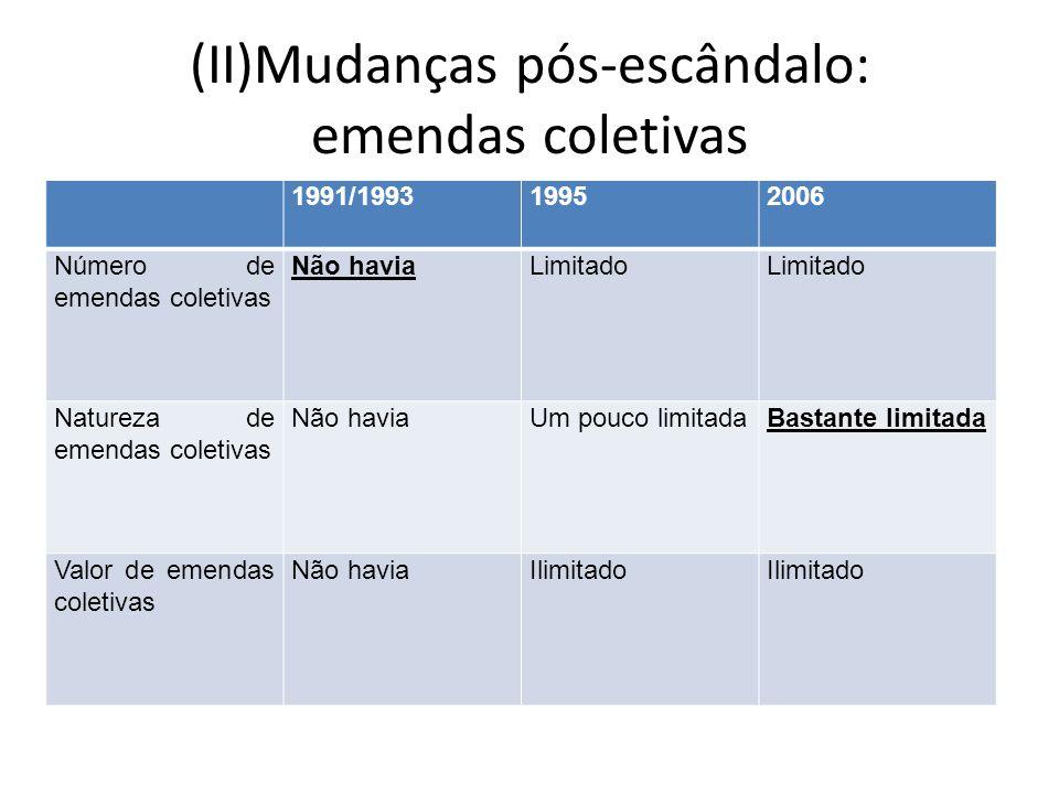(II)Mudanças pós-escândalo: emendas coletivas 1991/199319952006 Número de emendas coletivas Não haviaLimitado Natureza de emendas coletivas Não haviaU