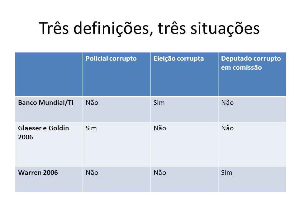 Três definições, três situações Policial corruptoEleição corruptaDeputado corrupto em comissão Banco Mundial/TINãoSimNão Glaeser e Goldin 2006 SimNão