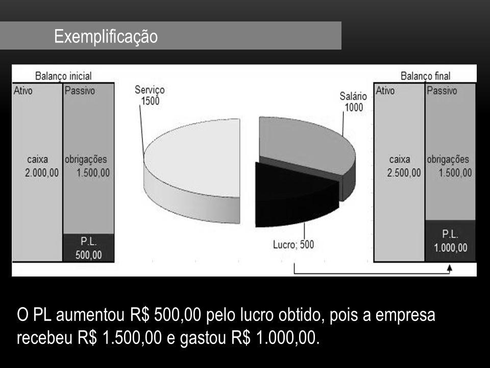 Exemplificação O PL aumentou R$ 500,00 pelo lucro obtido, pois a empresa recebeu R$ 1.500,00 e gastou R$ 1.000,00.