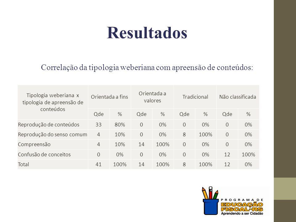 Resultados Correlação da tipologia weberiana com apreensão de conteúdos: Tipologia weberiana x tipologia de apreensão de conteúdos Orientada a fins Or