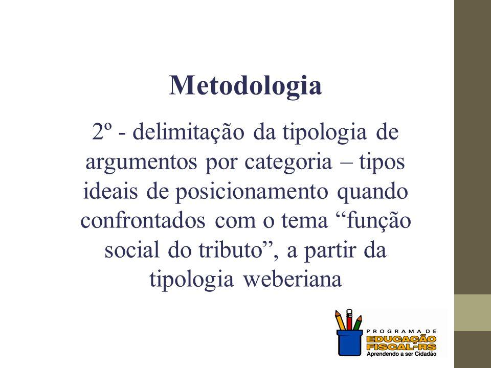 """Metodologia 2º - delimitação da tipologia de argumentos por categoria – tipos ideais de posicionamento quando confrontados com o tema """"função social d"""