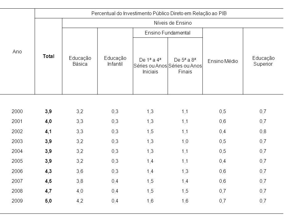 Ano Percentual do Investimento Público Direto em Relação ao PIB Total Níveis de Ensino Educação Básica Educação Infantil Ensino Fundamental Ensino Médio Educação Superior De 1ª a 4ª Séries ou Anos Iniciais De 5ª a 8ª Séries ou Anos Finais 20003,93,20,31,31,10,50,7 20014,03,30,31,31,10,60,7 20024,13,30,31,51,10,40,8 20033,93,20,31,31,00,50,7 20043,93,20,31,31,10,50,7 20053,93,20,31,41,10,40,7 20064,33,60,31,41,30,60,7 20074,53,80,41,51,40,60,7 20084,74,00,41,5 0,7 20095,04,20,41,6 0,7