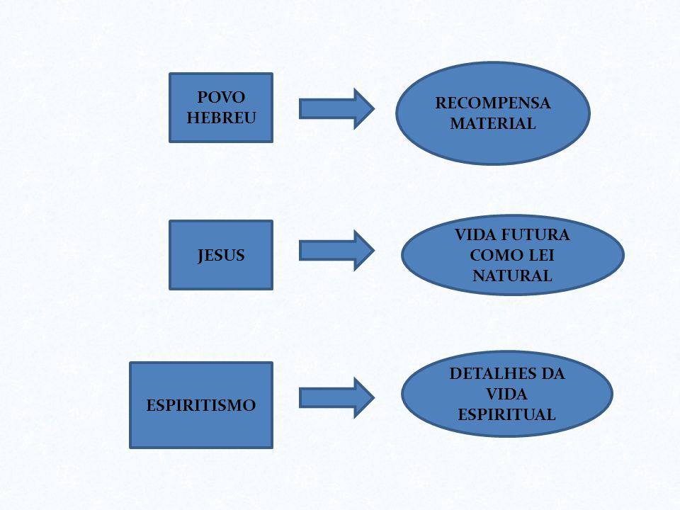 POVO HEBREU RECOMPENSA MATERIAL JESUS VIDA FUTURA COMO LEI NATURAL ESPIRITISMO DETALHES DA VIDA ESPIRITUAL