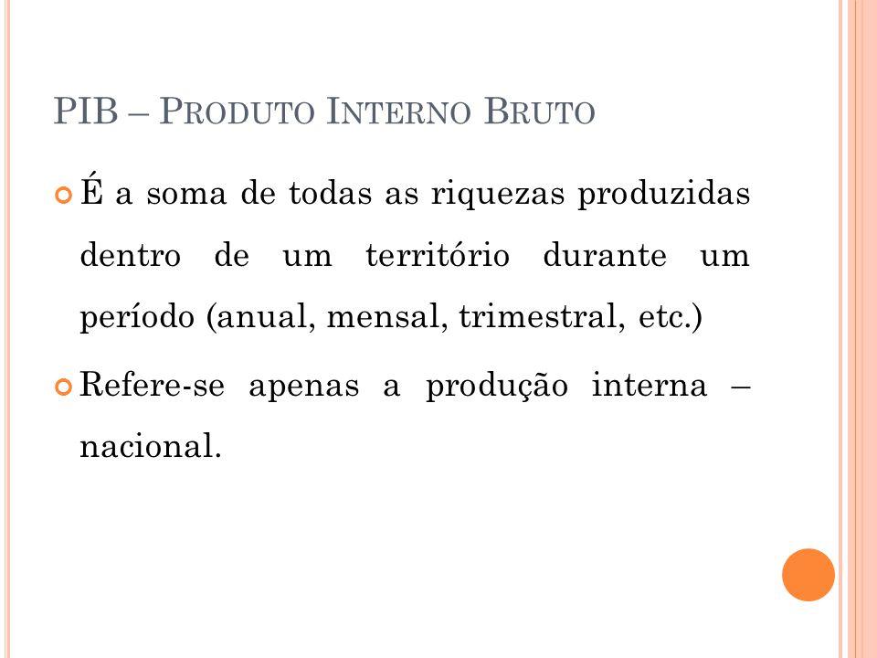 PIB – P RODUTO I NTERNO B RUTO É a soma de todas as riquezas produzidas dentro de um território durante um período (anual, mensal, trimestral, etc.) Refere-se apenas a produção interna – nacional.
