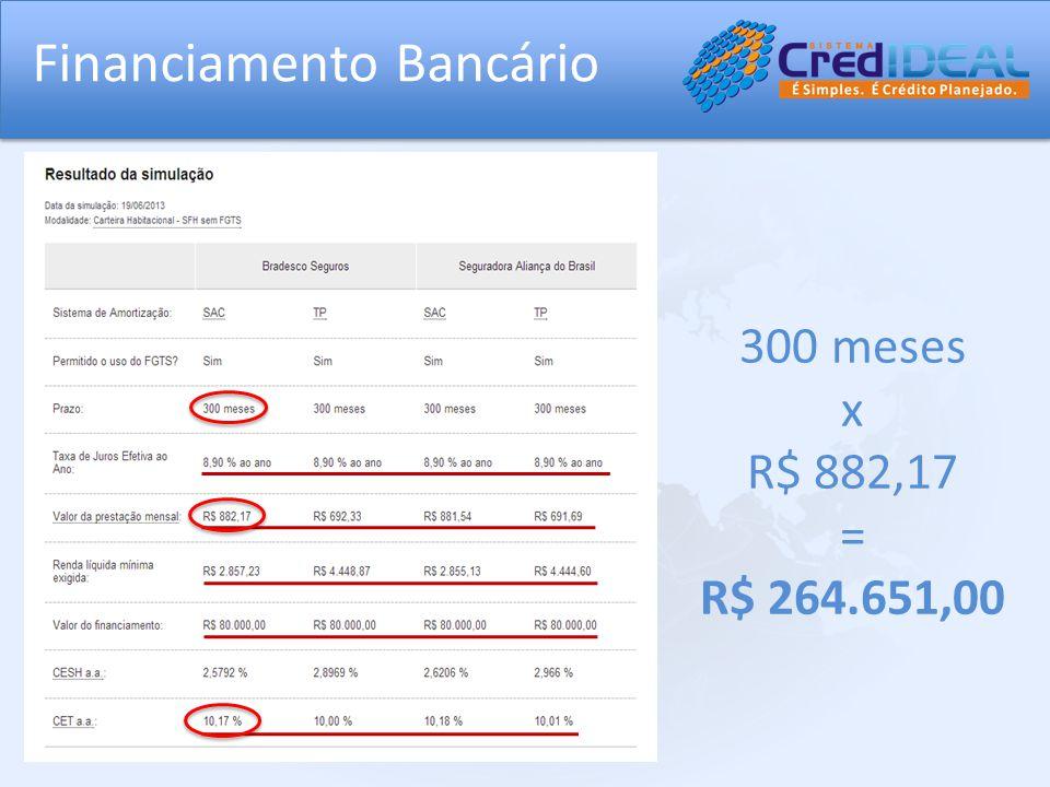 Financiamento Bancário 300 meses x R$ 882,17 = R$ 264.651,00