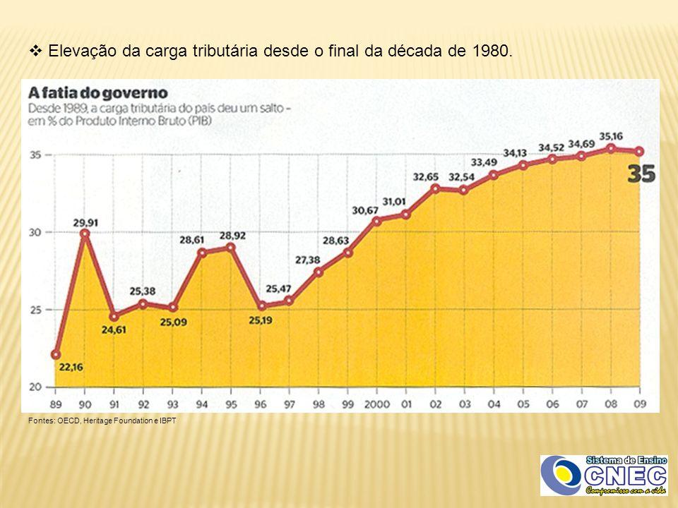  Elevação da carga tributária desde o final da década de 1980. Fontes: OECD, Heritage Foundation e IBPT