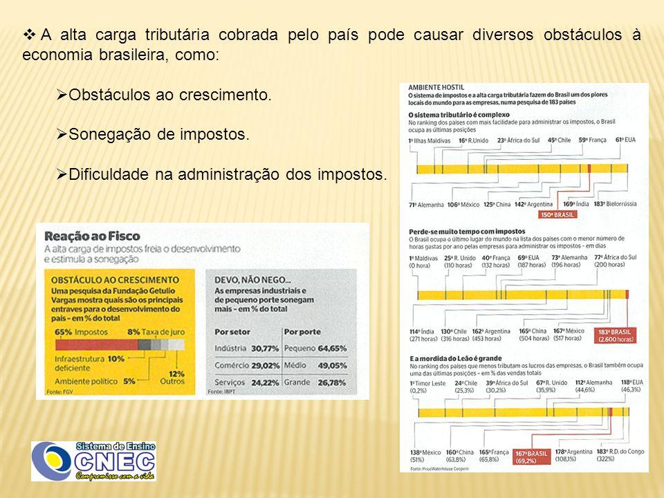  A alta carga tributária cobrada pelo país pode causar diversos obstáculos à economia brasileira, como:  Obstáculos ao crescimento.  Sonegação de i