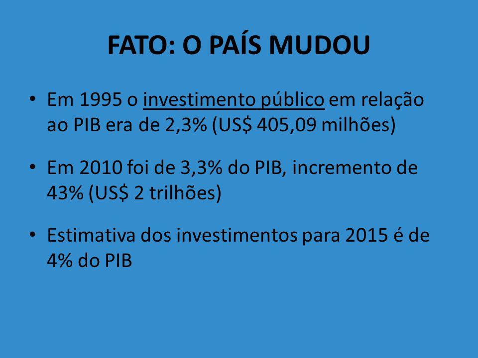 FATO Segundo consta do item 80 do Relatório do Fiscobras 2010 – Acórdão 2.992/2010-TCU- Plenário, os benefícios estimados resultantes do mecanismo foram da ordem de R$ 1,3 bilhão, em 2009 e R$ 4 bilhões, em 2010