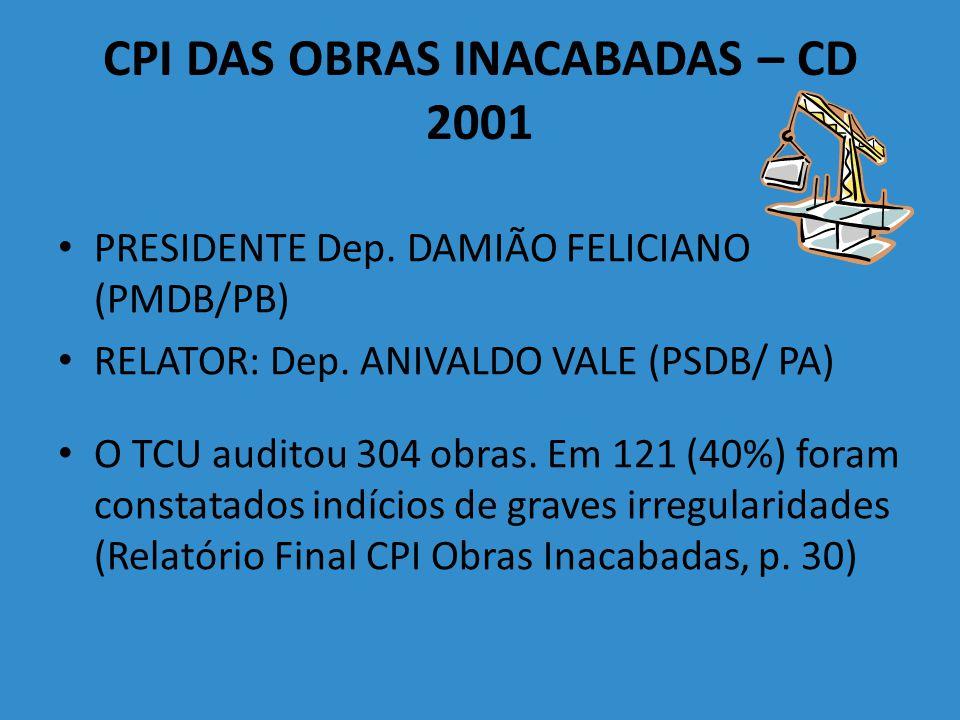 PRINCIPAIS INDÍCIOS – CPI/CD (há 10 anos) Irregularidades graves concernentes ao processo licitatório: 22,10% Celebração/Administração irregular de contrato: 22,10% Superfaturamento/Sobrepreço: 19,68%