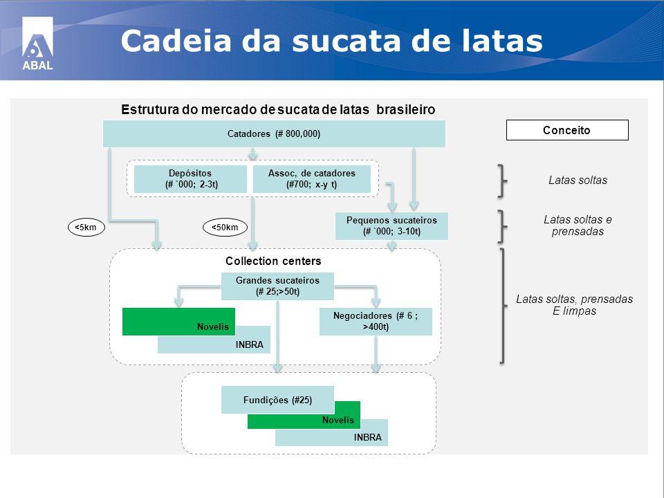 Cadeia da sucata de latas \ Estrutura do mercado de sucata de latas brasileiro Negociadores (# 6 ; >400t) Catadores (# 800,000) \ Depósitos (# `000; 2