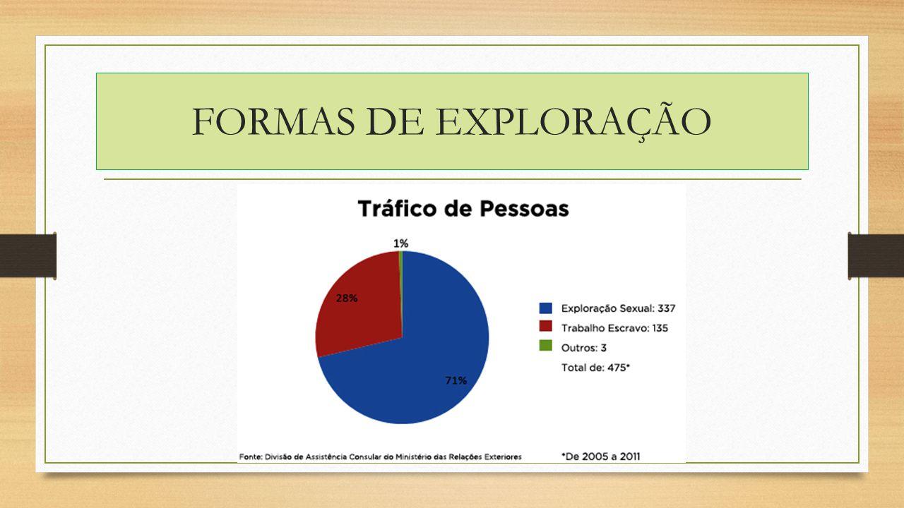 FORMAS DE EXPLORAÇÃO