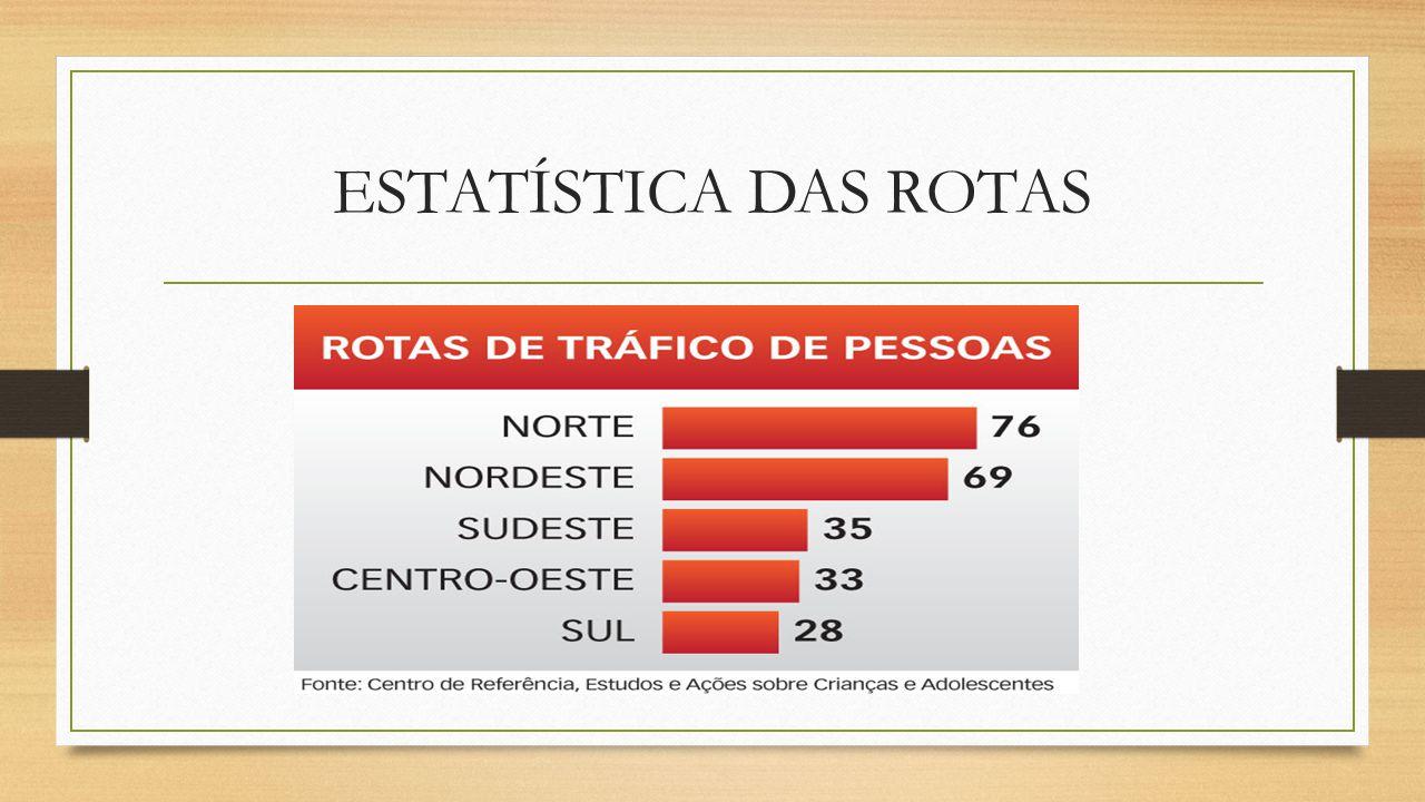 NÚMEROS DE PESSOAS TRÁFICAS POR FAIXA ETÁRIA NO BRASIL
