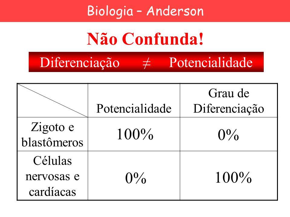 Não Confunda! Potencialidade Grau de Diferenciação Zigoto e blastômeros Células nervosas e cardíacas 100% 0% 100% Diferenciação ≠ Potencialidade Biolo