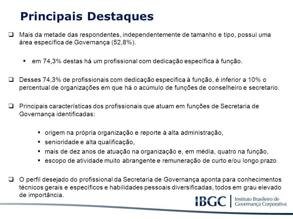  Mais da metade das respondentes, independentemente de tamanho e tipo, possui uma área específica de Governança (52,8%).  em 74,3% destas há um prof