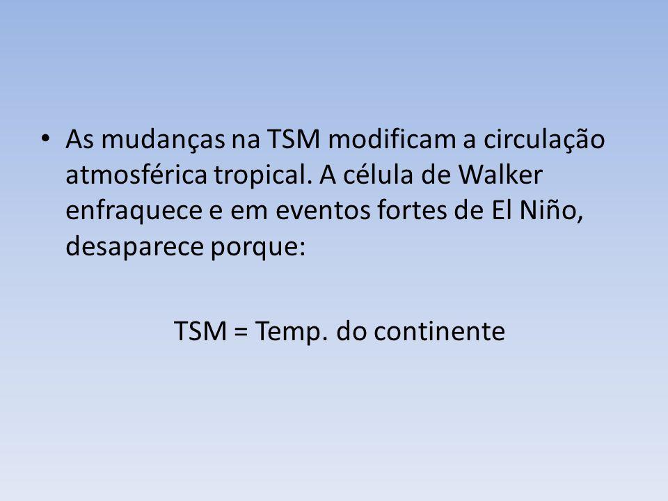 As mudanças na TSM modificam a circulação atmosférica tropical.