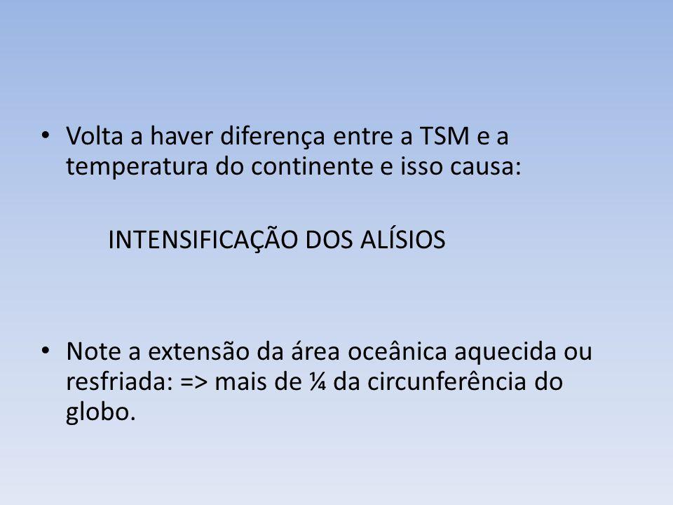 Volta a haver diferença entre a TSM e a temperatura do continente e isso causa: INTENSIFICAÇÃO DOS ALÍSIOS Note a extensão da área oceânica aquecida ou resfriada: => mais de ¼ da circunferência do globo.