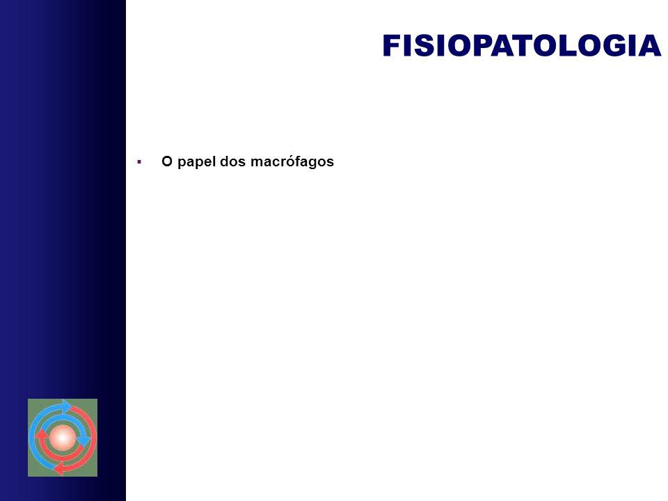  O papel dos macrófagos FISIOPATOLOGIA