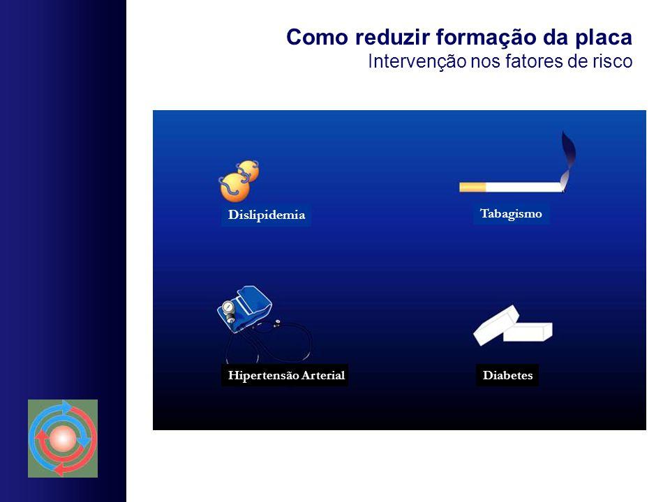 Como reduzir formação da placa Intervenção nos fatores de risco Dislipidemia Tabagismo DiabetesHipertensão Arterial