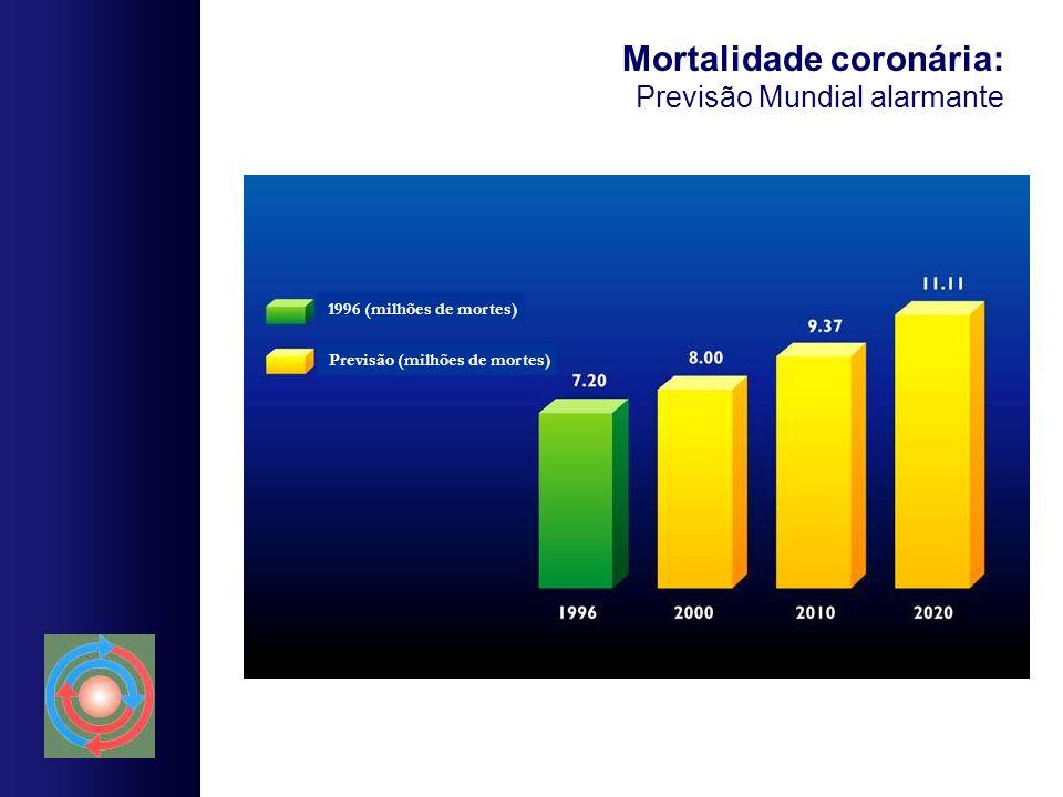 Mortalidade coronária: Previsão Mundial alarmante 1996 (milhões de mortes) Previsão (milhões de mortes)